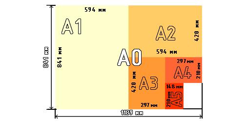 международный стандарт ISO 216:1975. Форматы бумаги