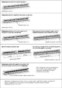 варианты перфорационных тулов для Renz Super 700