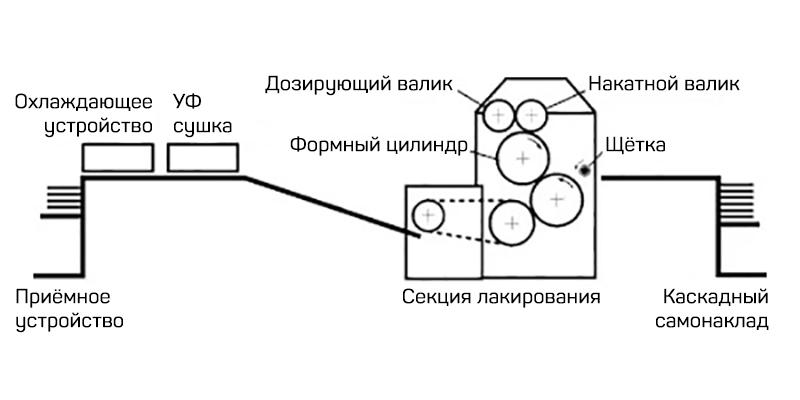 схема построения Steinemann Topspot-102