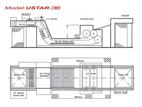 схема лакировальной УФ-линии Tymi USTAR-36