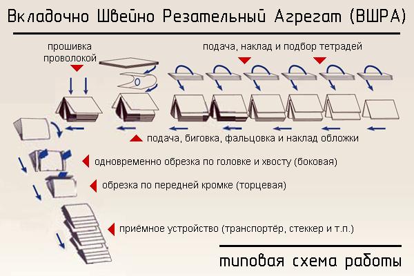 типовая схема работы ВШРА
