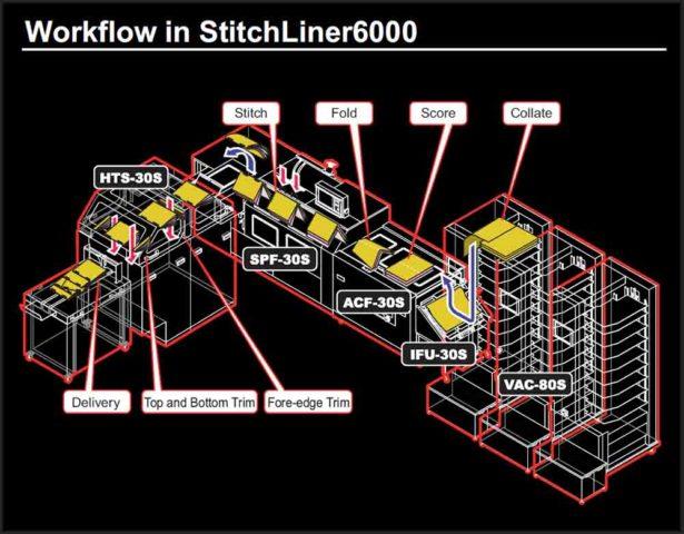принцип работы Horizon Stitchliner 6000