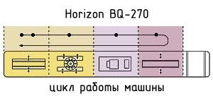 цикл работы машины КБС Горизонт BQ-270