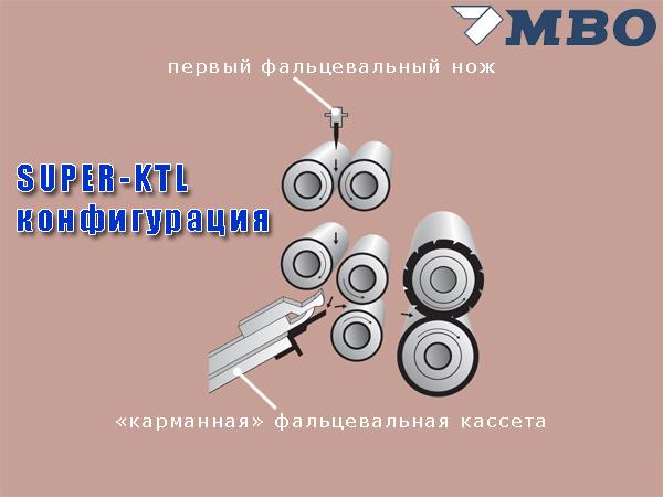 конфигурация системы SUPER-KTZ (MBO K66)