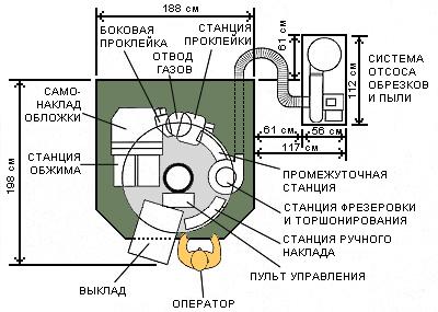 Muller Martini Amigo (схема машины)