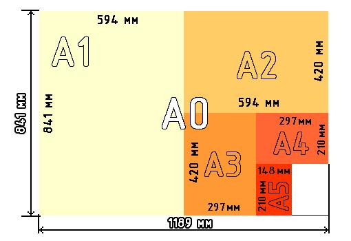 форматы бумаги по ISO серия A