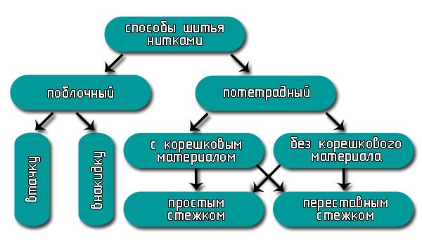 классификация способов шитья нитками