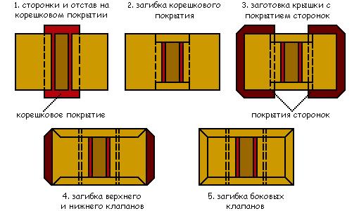 операции при изготовлении составной переплётной крышки